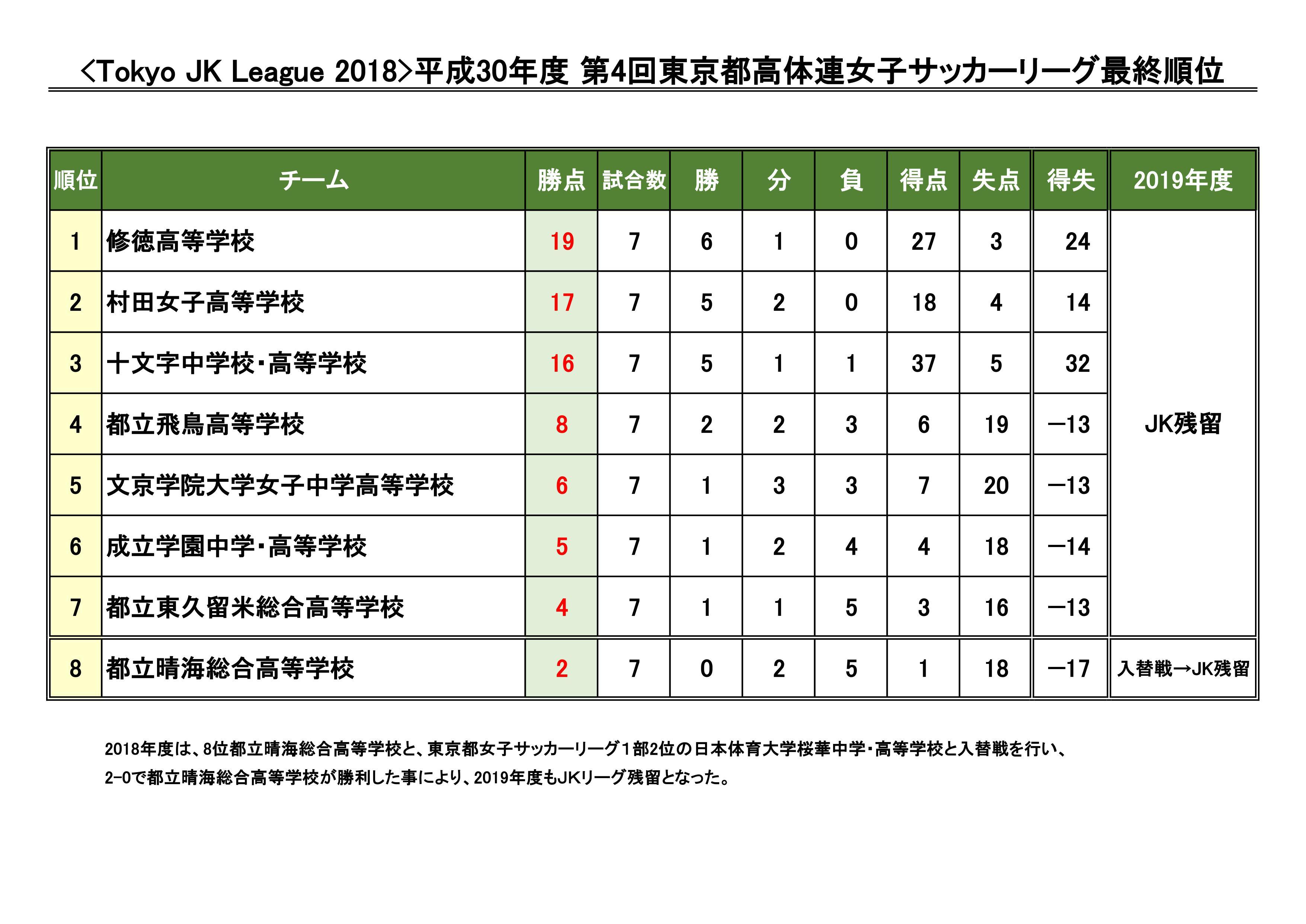 東京 都 女子 サッカー リーグ