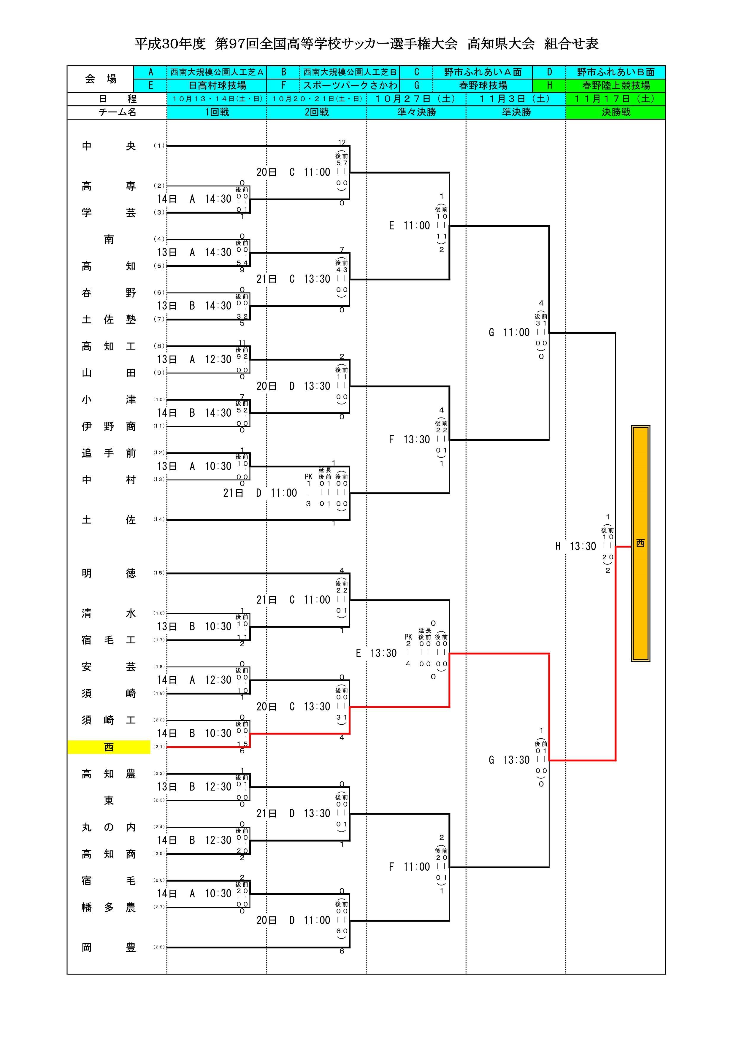 第97回選手権香川