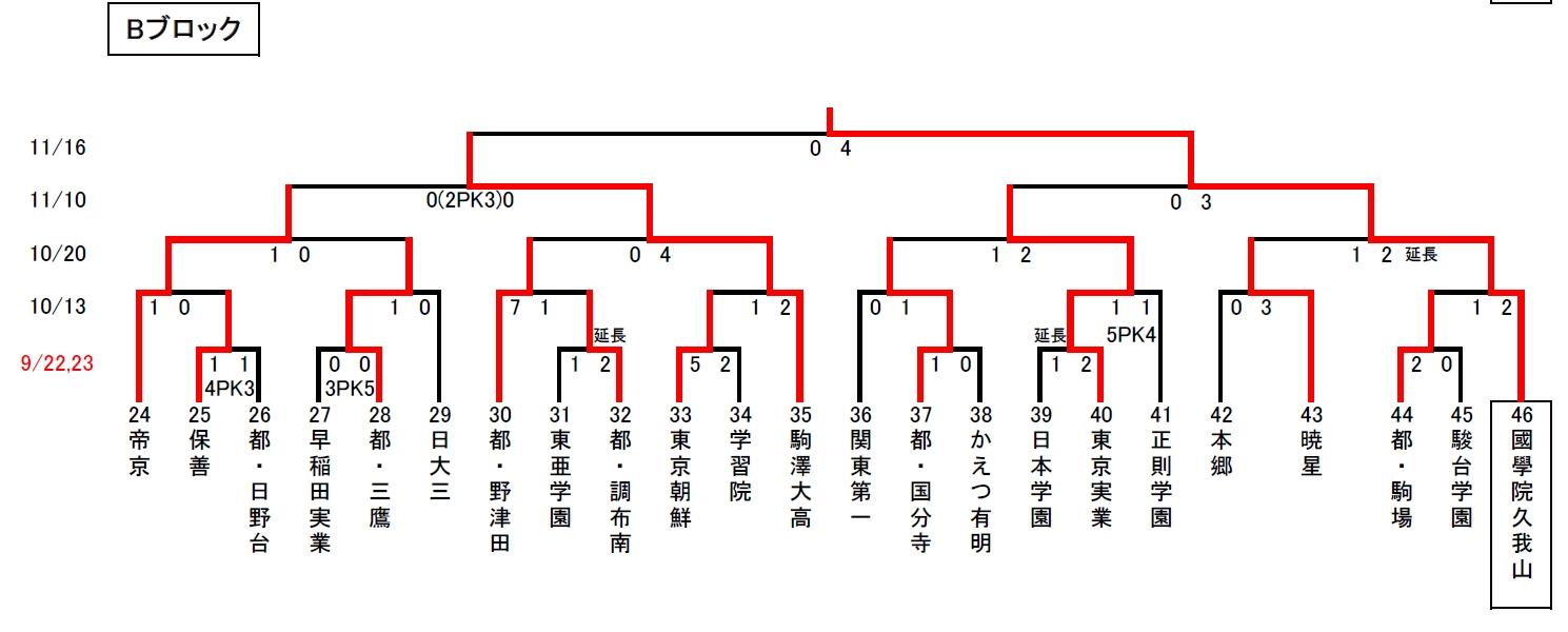 2013選手権東京B