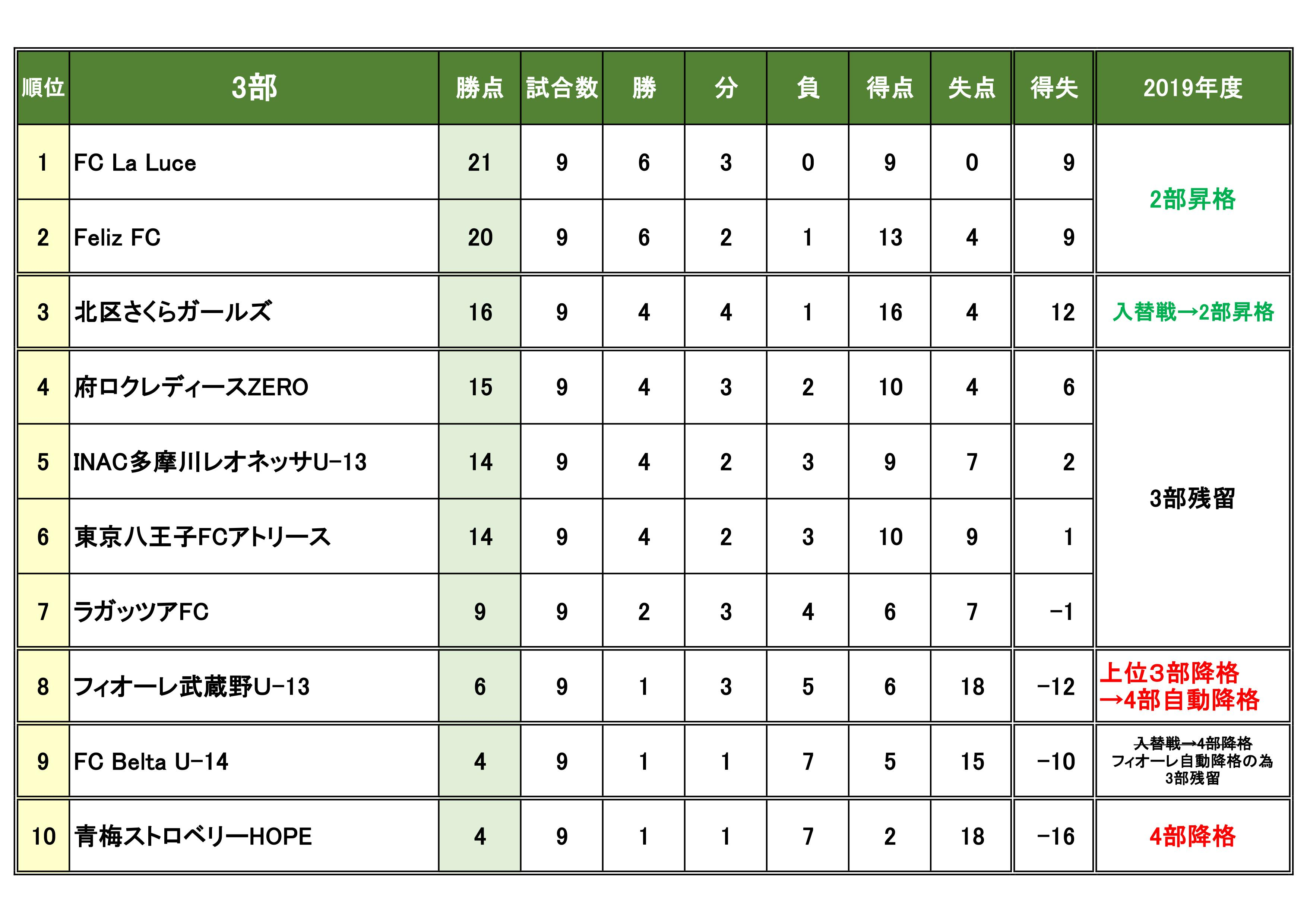2018U15東京女子3部結果