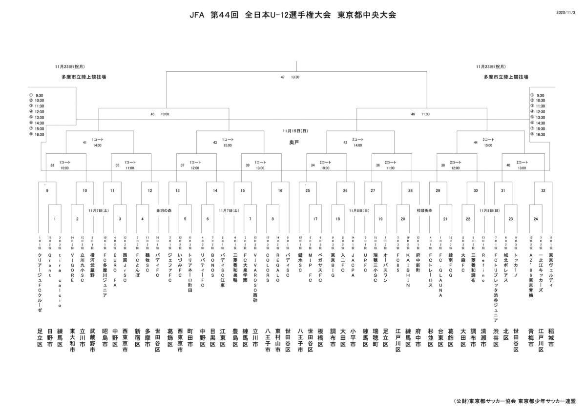 全日本少年サッカー東京2020組み合わせ